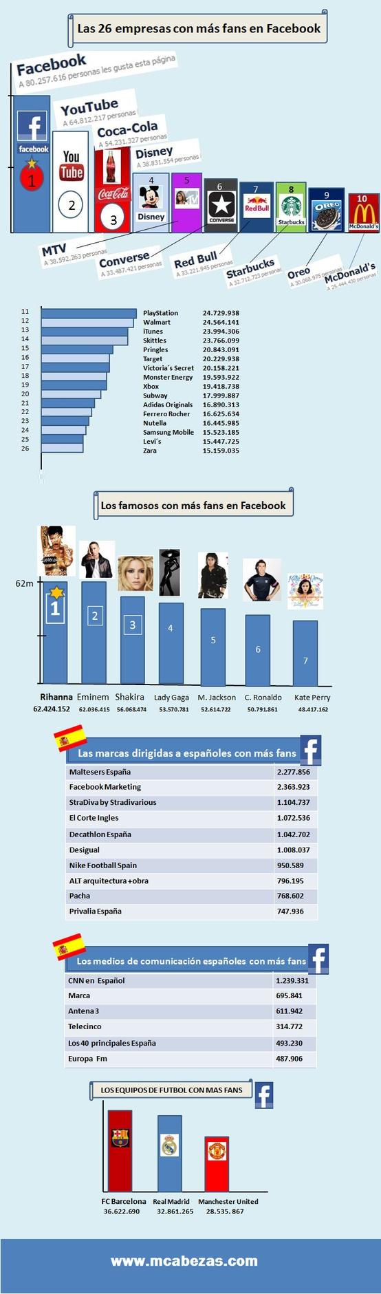 16 empresas con más fans en facebook